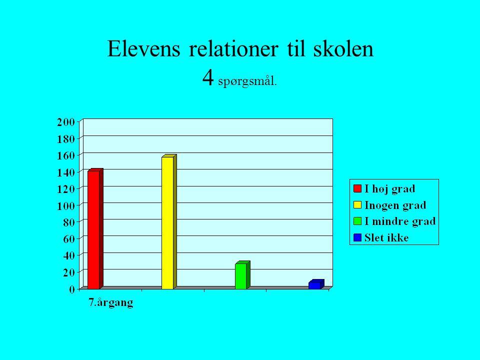 Elevens relationer til skolen 4 spørgsmål.