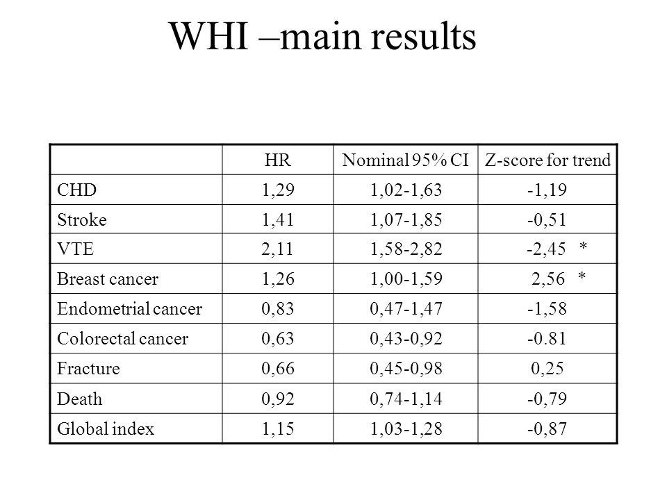 WHI –main results HRNominal 95% CIZ-score for trend CHD1,291,02-1,63-1,19 Stroke1,411,07-1,85-0,51 VTE2,111,58-2,82 -2,45 * Breast cancer1,261,00-1,59 2,56 * Endometrial cancer0,830,47-1,47-1,58 Colorectal cancer0,630,43-0,92-0.81 Fracture0,660,45-0,980,25 Death0,920,74-1,14-0,79 Global index1,151,03-1,28-0,87
