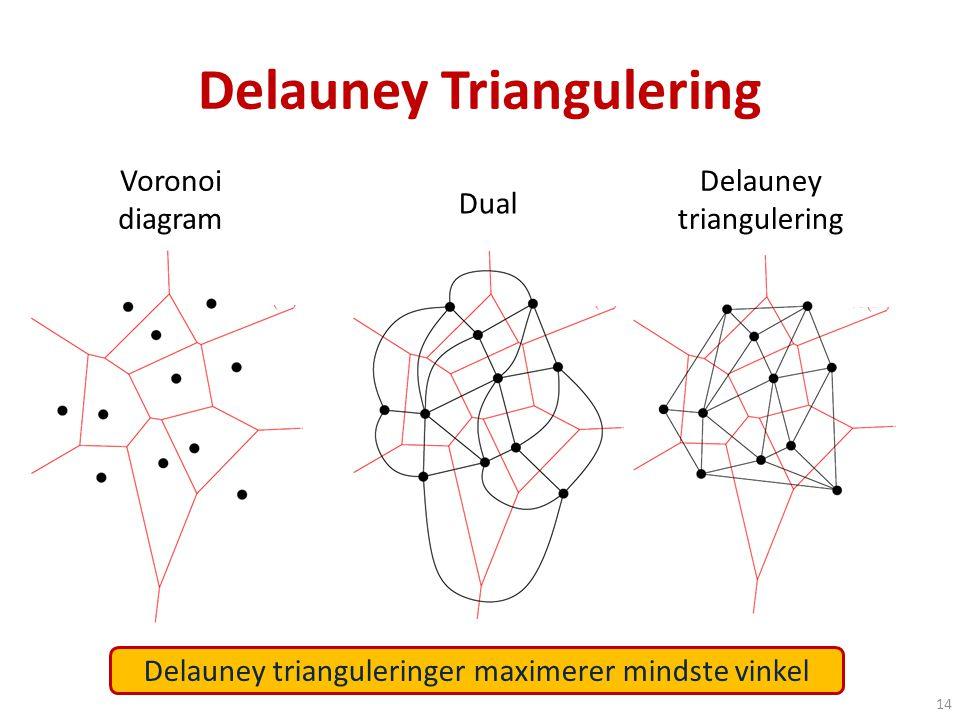Delauney Triangulering Voronoi diagram 14 Delauney trianguleringer maximerer mindste vinkel Dual Delauney triangulering