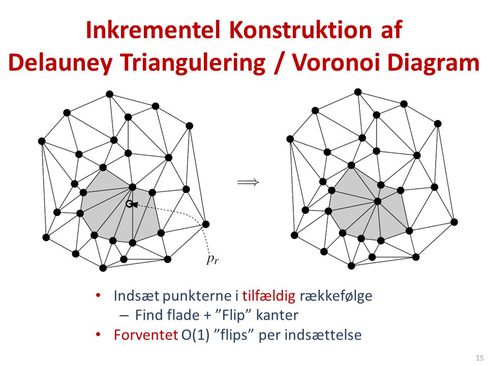 Inkrementel Konstruktion af Delauney Triangulering / Voronoi Diagram 15 Indsæt punkterne i tilfældig rækkefølge – Find flade + Flip kanter Forventet O(1) flips per indsættelse