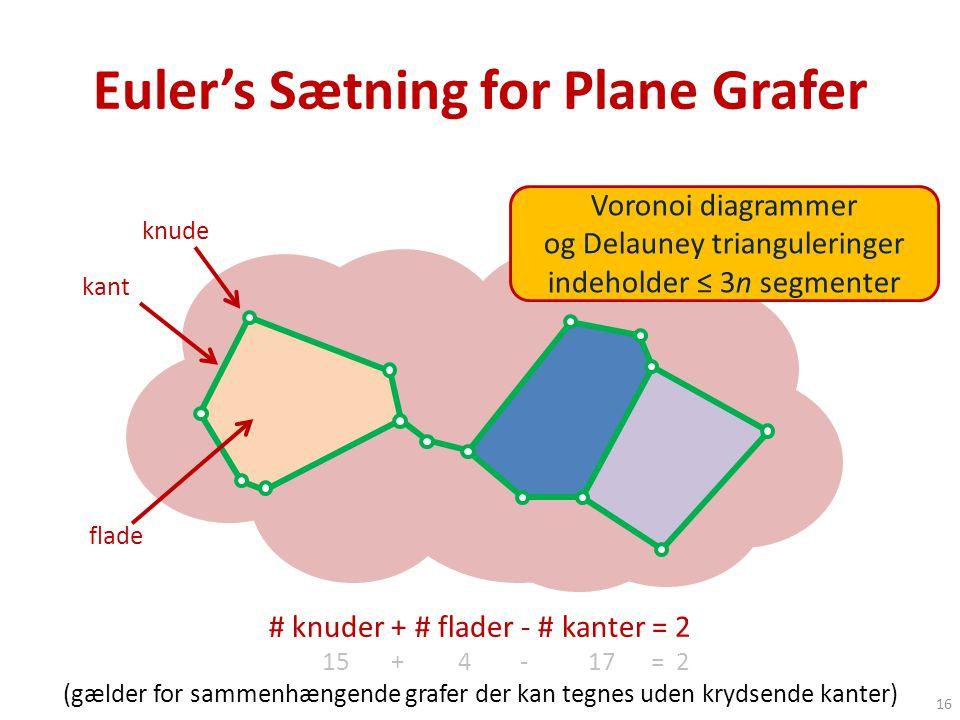 Euler's Sætning for Plane Grafer # knuder + # flader - # kanter = 2 15 + 4 - 17 = 2 (gælder for sammenhængende grafer der kan tegnes uden krydsende kanter) knude kant flade 16 Voronoi diagrammer og Delauney trianguleringer indeholder ≤ 3n segmenter