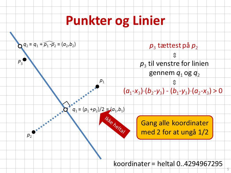 Punkter og Linier koordinater = heltal 0..4294967295 p1p1 p2p2 P3P3 5 q 2 = q 1 + p 1 -p 2 = (a 2,b 2 ) p 3 tættest på p 2 p 3 til venstre for linien gennem q 1 og q 2 (a 1 -x 3 )  (b 2 -y 3 ) - (b 1 -y 3 )  (a 2 -x 3 ) > 0 q 1 = (p 1 +p 2 )/2 = (a 1,b 1 ) Gang alle koordinater med 2 for at ungå 1/2 Ikke heltal