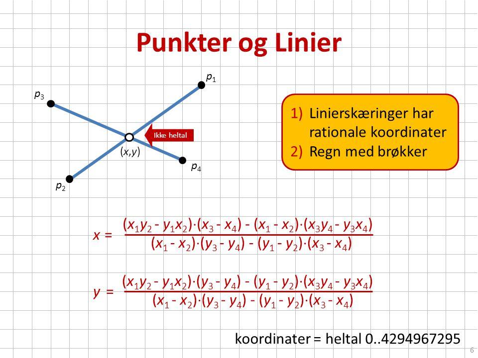 Punkter og Linier koordinater = heltal 0..4294967295 p1p1 p2p2 p3p3 6 p4p4 (x,y)(x,y) (x 1 y 2 - y 1 x 2 )  (y 3 - y 4 ) - (y 1 - y 2 )  (x 3 y 4 - y 3 x 4 ) (x 1 y 2 - y 1 x 2 )  (x 3 - x 4 ) - (x 1 - x 2 )  (x 3 y 4 - y 3 x 4 ) (x 1 - x 2 )  (y 3 - y 4 ) - (y 1 - y 2 )  (x 3 - x 4 ) x = y = 1)Linierskæringer har rationale koordinater 2)Regn med brøkker Ikke heltal