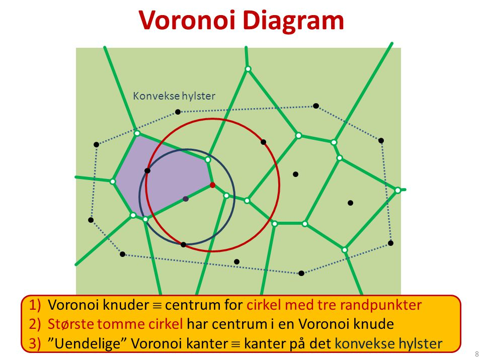 8 Voronoi Diagram 1)Voronoi knuder  centrum for cirkel med tre randpunkter 2)Største tomme cirkel har centrum i en Voronoi knude 3) Uendelige Voronoi kanter  kanter på det konvekse hylster Konvekse hylster