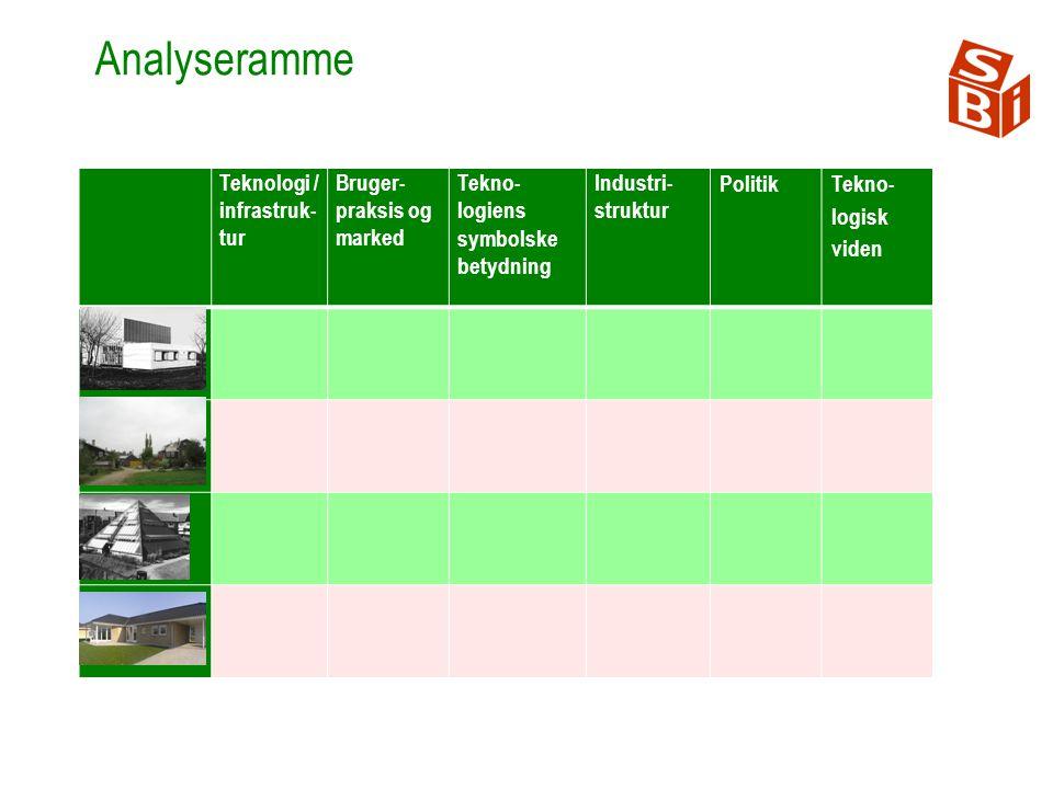 Teknologi / infrastruk- tur Bruger- praksis og marked Tekno- logiens symbolske betydning Industri- struktur Politik Tekno- logisk viden Lavenergi- pionererne Økobyerne Analyseramme