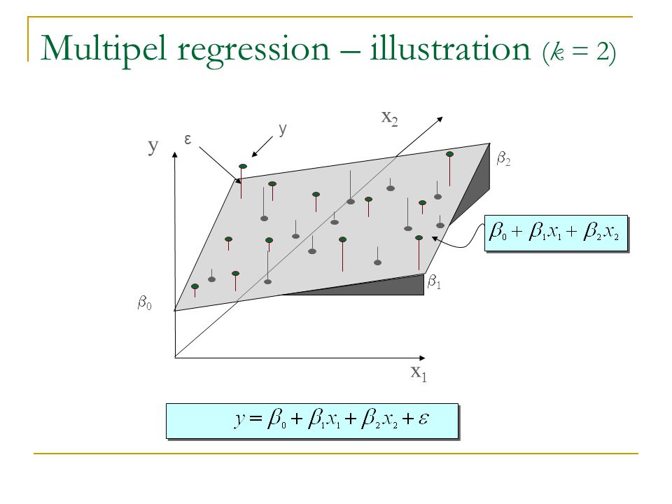 Multipel regression – illustration (k = 2) x2x2 x1x1 y 22 11 00 ε y