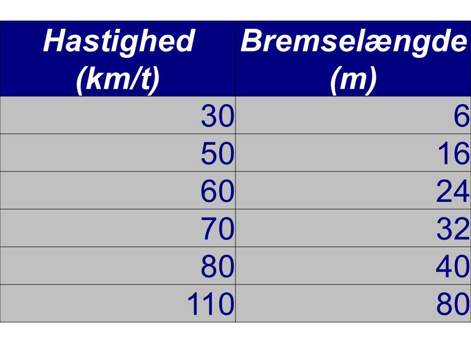 Hastighed (km/t) Bremselængde (m) 306 5016 6024 7032 8040 11080