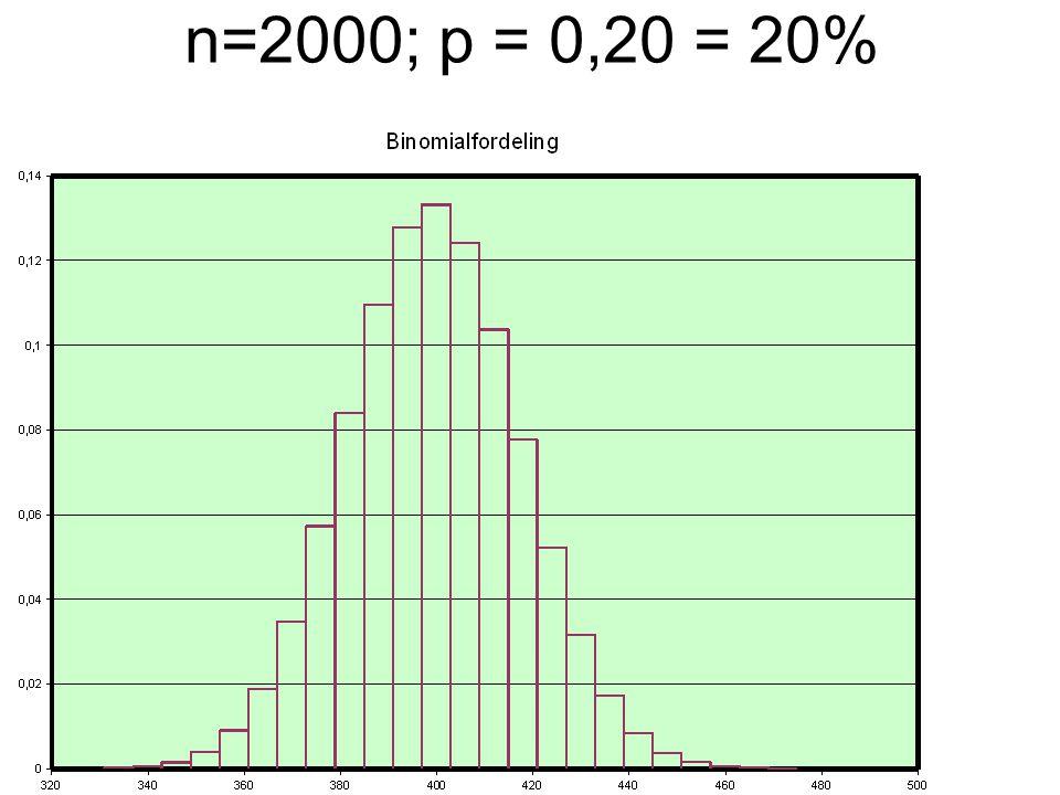 n=2000; p = 0,20 = 20%