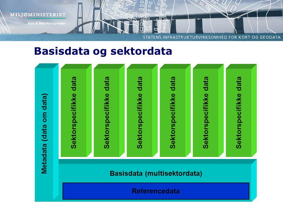 Basisdata og sektordata Basisdata (multisektordata) Metadata (data om data) Sektorspecifikke data Referencedata