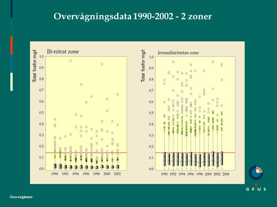 Geo-regioner Overvågningsdata 1990-2002 - 2 zoner Total fosfor mg/l