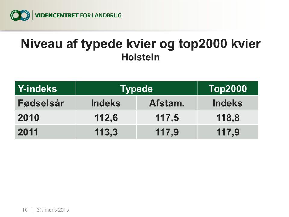 Niveau af typede kvier og top2000 kvier Holstein 31.