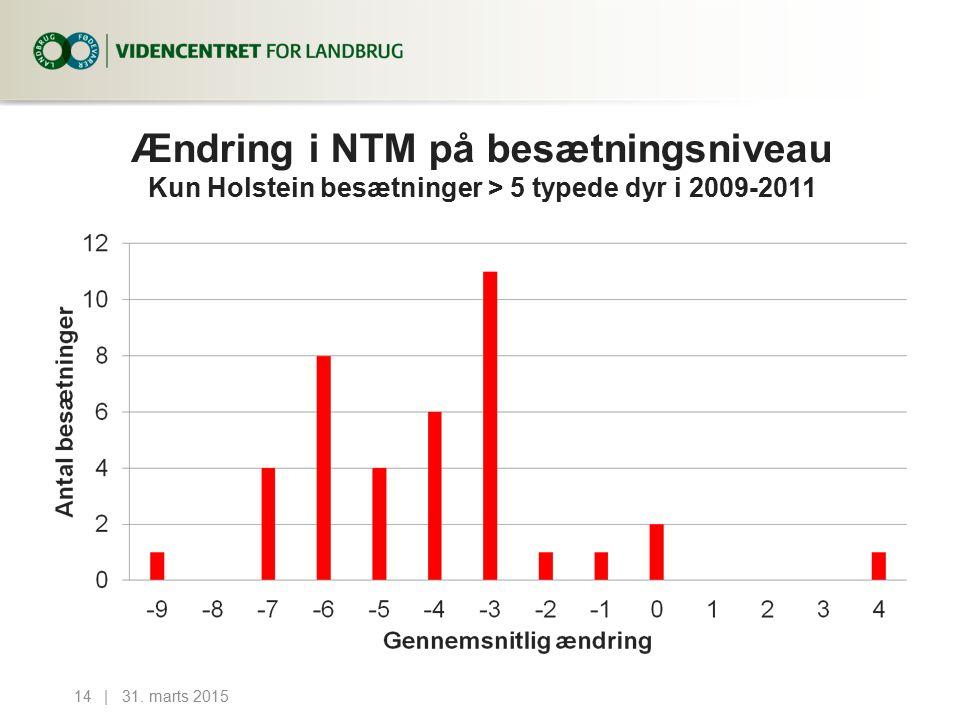 Ændring i NTM på besætningsniveau Kun Holstein besætninger > 5 typede dyr i 2009-2011 31.
