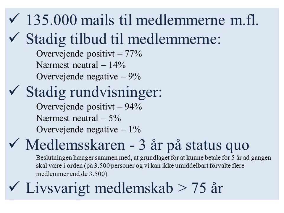 135.000 mails til medlemmerne m.fl.