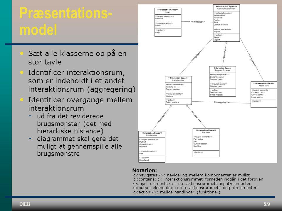 DIEB5.9 Præsentations- model Sæt alle klasserne op på en stor tavle Identificer interaktionsrum, som er indeholdt i et andet interaktionsrum (aggregering) Identificer overgange mellem interaktionsrum  ud fra det reviderede brugsmønster (det med hierarkiske tilstande)  diagrammet skal gøre det muligt at gennemspille alle brugsmønstre Notation: >: navigering mellem komponenter er muligt >: interaktionsrummet forneden indgår i det foroven >: interaktionsrummets input-elementer >: interaktionsrummets output-elementer >: mulige handlinger (funktioner)