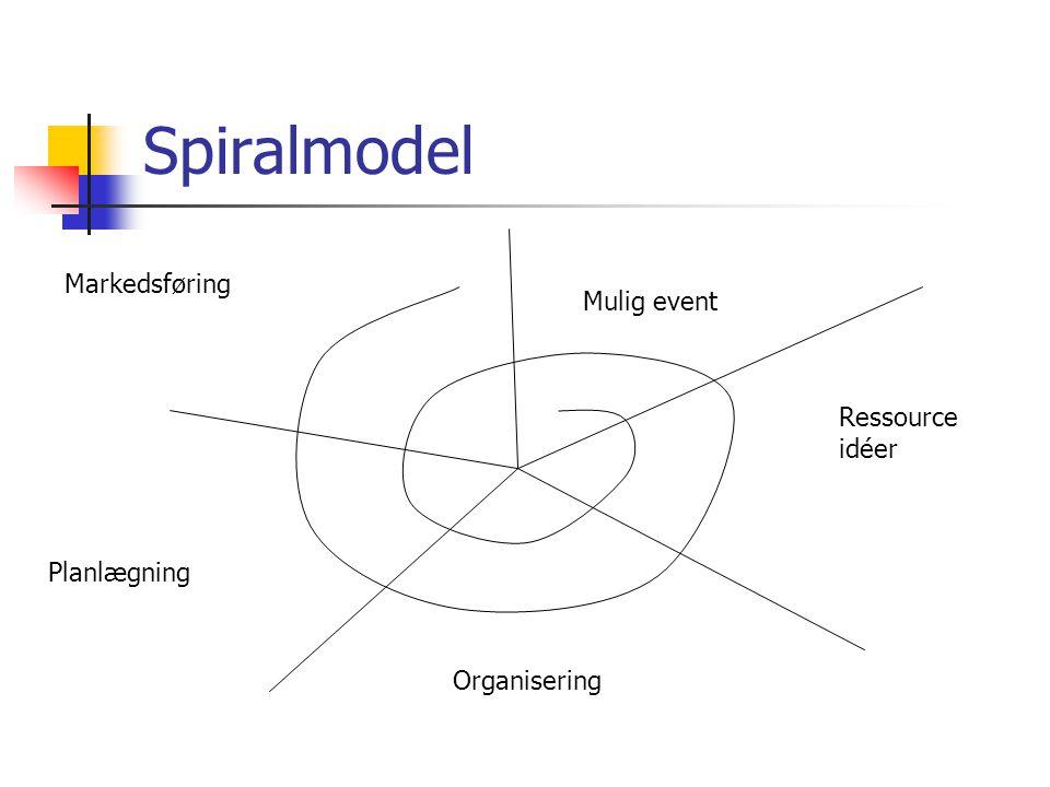 Spiralmodel Mulig event Ressource idéer Organisering Planlægning Markedsføring