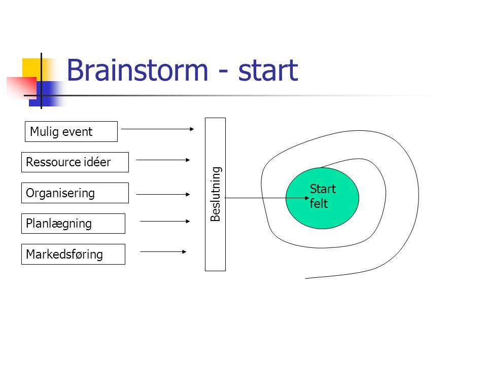 Brainstorm - start Ressource idéer Organisering Planlægning Markedsføring Mulig event Beslutning Start felt