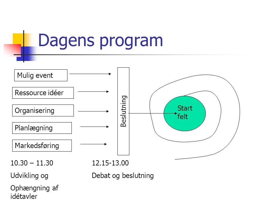 Dagens program Ressource idéer Organisering Planlægning Markedsføring Mulig event Beslutning Start felt 10.30 – 11.30 Udvikling og Ophængning af idétavler 12.15-13.00 Debat og beslutning
