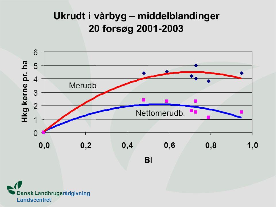 Dansk Landbrugsrådgivning Landscentret Ukrudt i vårbyg – middelblandinger 20 forsøg 2001-2003 0 1 2 3 4 5 6 0,00,20,40,60,81,0 BI Hkg kerne pr.