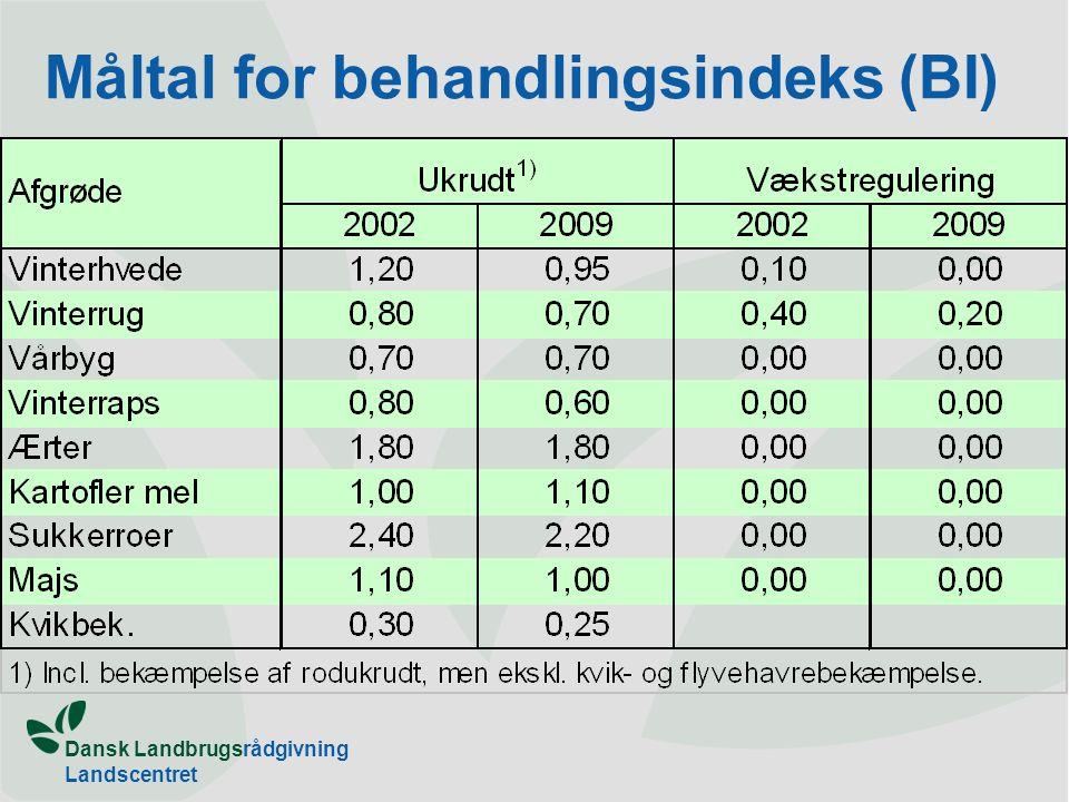 Dansk Landbrugsrådgivning Landscentret Måltal for behandlingsindeks (BI)