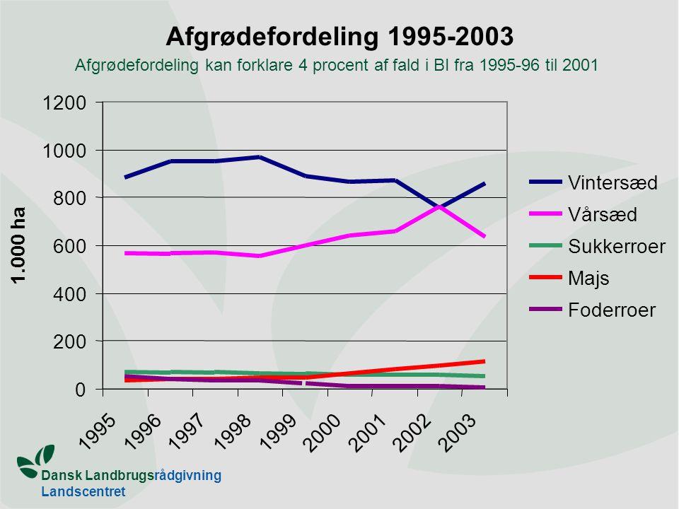 Dansk Landbrugsrådgivning Landscentret Afgrødefordeling 1995-2003 Sukkerroer 0 200 400 600 800 1000 1200 1995 1996 1997 1998 1999 2000 20012002 2003 1.000 ha Vintersæd Vårsæd Majs Foderroer Afgrødefordeling kan forklare 4 procent af fald i BI fra 1995-96 til 2001