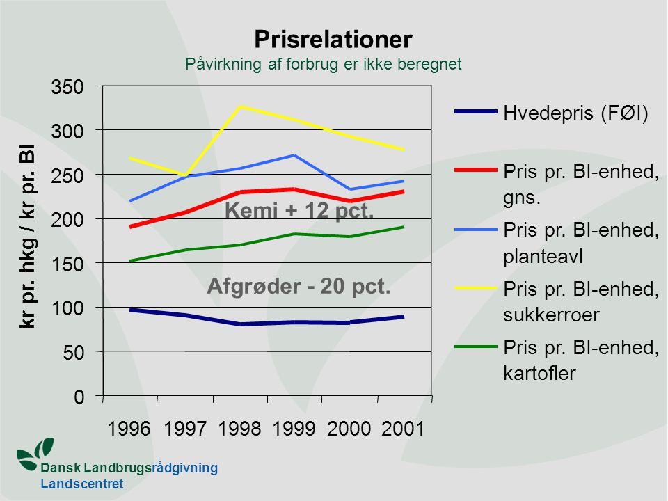 Dansk Landbrugsrådgivning Landscentret Prisrelationer Kemi + 12 pct.