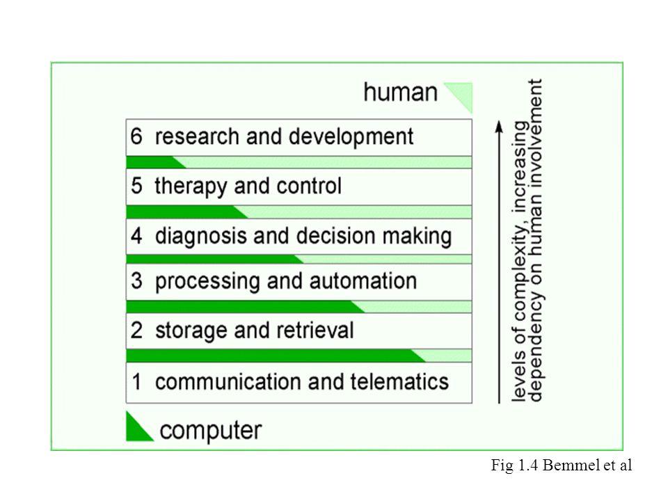 Fig 1.4 Bemmel et al