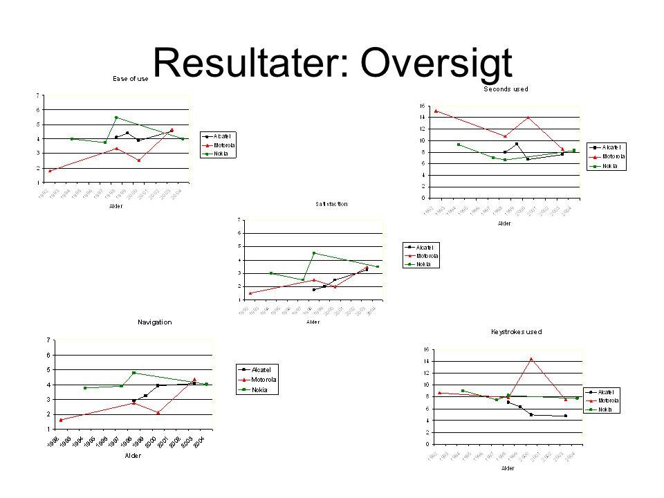 Resultater: Oversigt