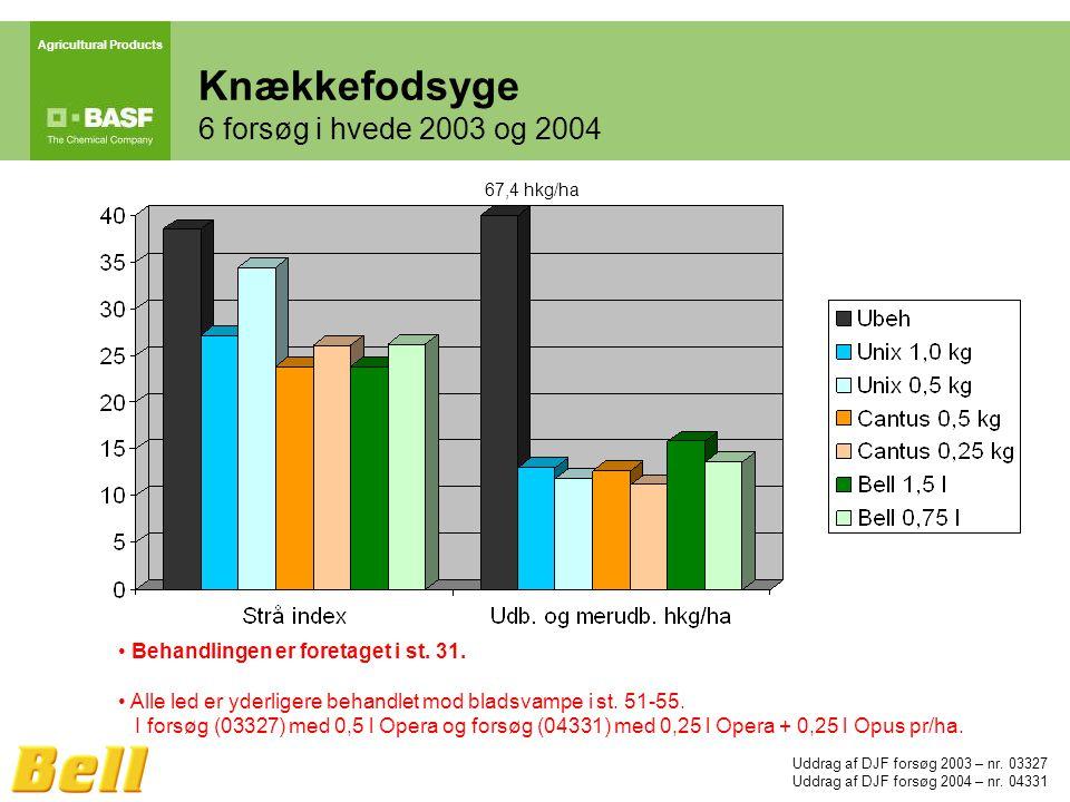 Agricultural Products Knækkefodsyge 6 forsøg i hvede 2003 og 2004 Uddrag af DJF forsøg 2003 – nr.