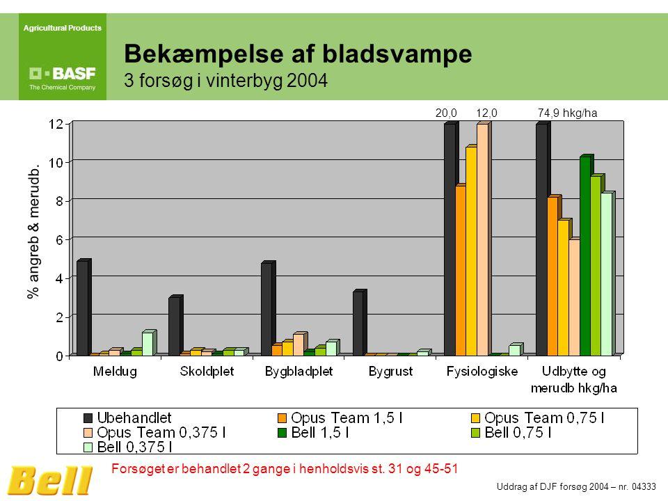 Agricultural Products Bekæmpelse af bladsvampe 3 forsøg i vinterbyg 2004 Uddrag af DJF forsøg 2004 – nr.