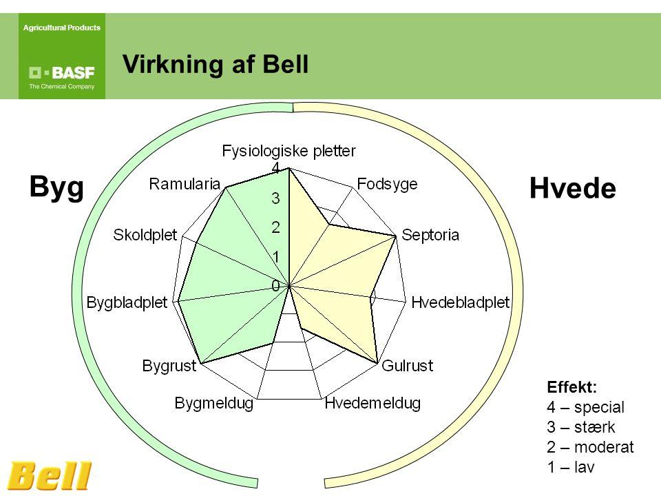 Agricultural Products Virkning af Bell Effekt: 4 – special 3 – stærk 2 – moderat 1 – lav Hvede Byg