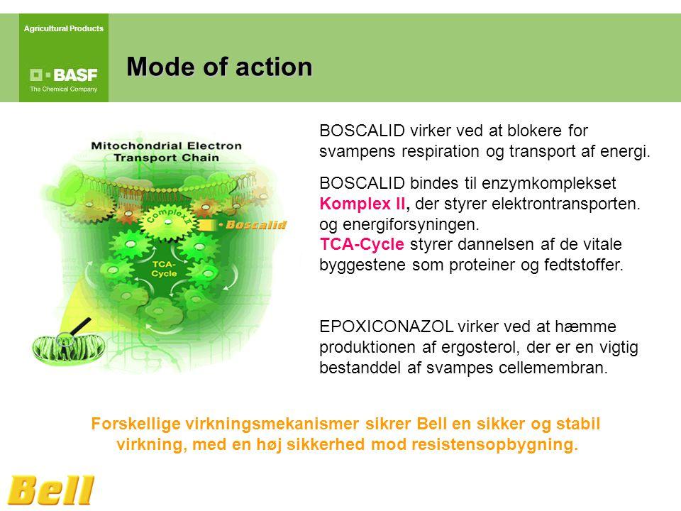 Agricultural Products Mode of action Forskellige virkningsmekanismer sikrer Bell en sikker og stabil virkning, med en høj sikkerhed mod resistensopbygning.