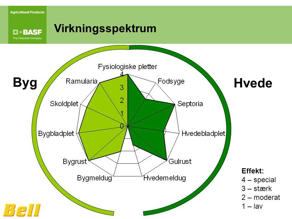 Agricultural Products Virkningsspektrum Effekt: 4 – special 3 – stærk 2 – moderat 1 – lav Hvede Byg
