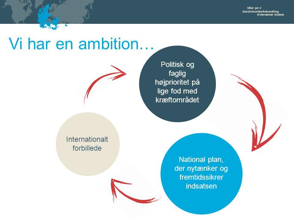 Sådan gør vi dansk kronikerbehandling til internationalt forbillede Vi har en ambition… Politisk og faglig højprioritet på lige fod med kræftområdet National plan, der nytænker og fremtidssikrer indsatsen Internationalt forbillede