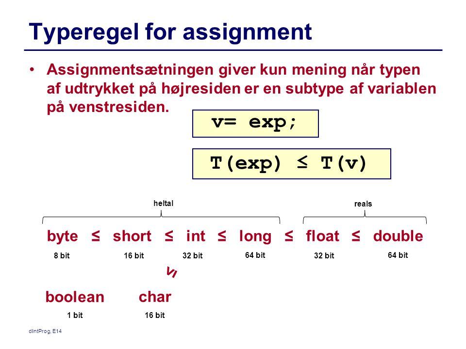 dIntProg, E14 Typeregel for assignment Assignmentsætningen giver kun mening når typen af udtrykket på højresiden er en subtype af variablen på venstresiden.