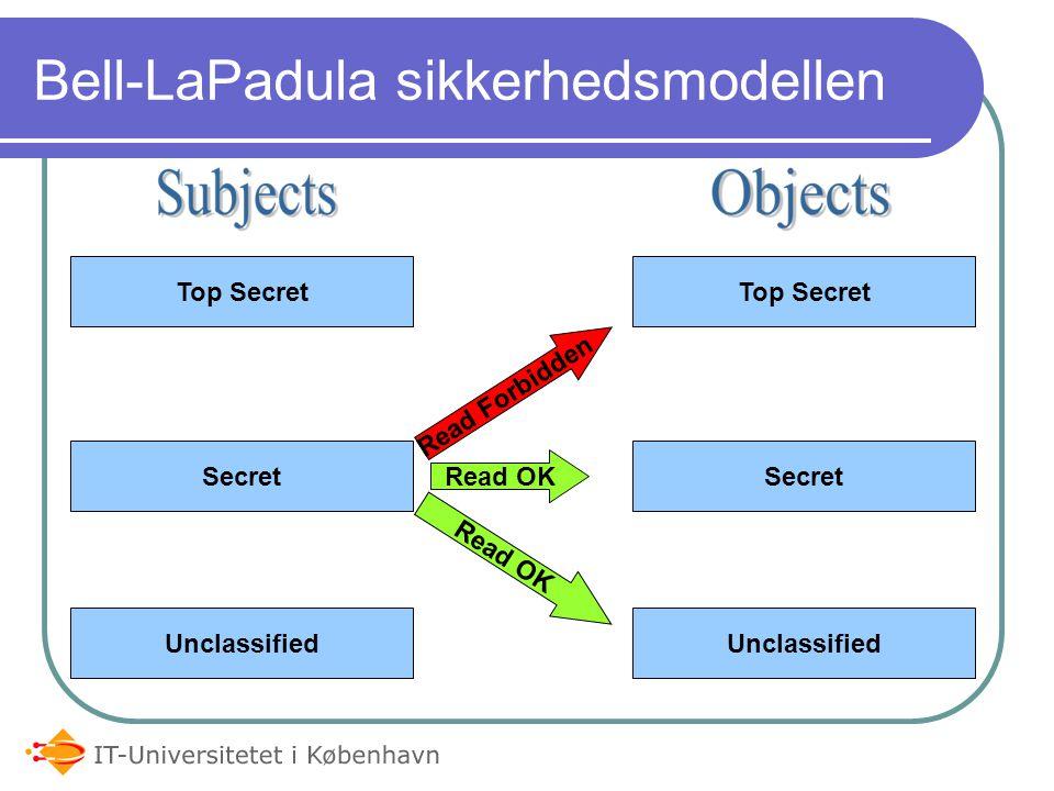 Bell-LaPadula sikkerhedsmodellen Top Secret Secret Unclassified Top Secret Secret Unclassified Read OK Read Forbidden Read OK