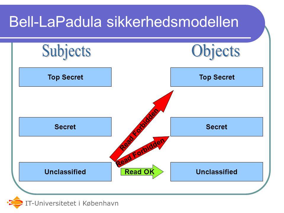 Bell-LaPadula sikkerhedsmodellen Top Secret Secret Unclassified Top Secret Secret Unclassified Read OK Read Forbidden