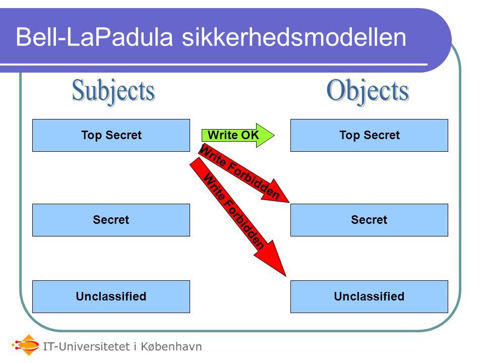 Bell-LaPadula sikkerhedsmodellen Top Secret Secret Unclassified Top Secret Secret Unclassified Write OK Write Forbidden