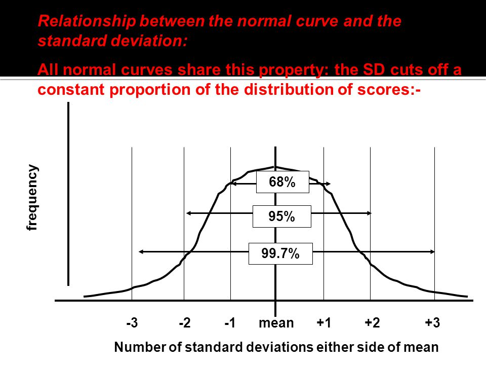 Relationship between the normal curve and the standard deviation: All normal curves share this property: the SD cuts off a constant proportion of the distribution of scores:- -3 -2 -1 mean +1 +2 +3 Number of standard deviations either side of mean frequency 99.7%68%95%
