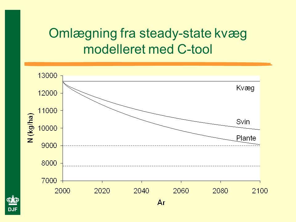 DJF Omlægning fra steady-state kvæg modelleret med C-tool