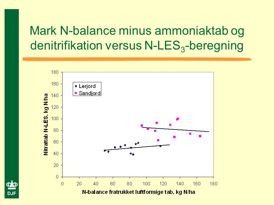 DJF Mark N-balance minus ammoniaktab og denitrifikation versus N-LES 3 -beregning