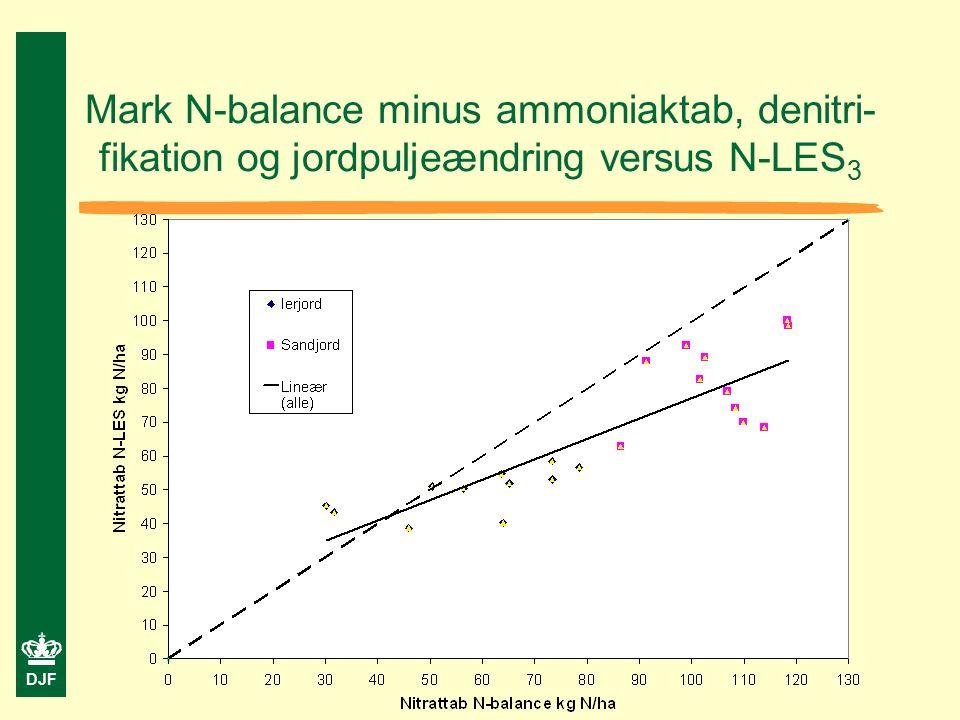 DJF Mark N-balance minus ammoniaktab, denitri- fikation og jordpuljeændring versus N-LES 3