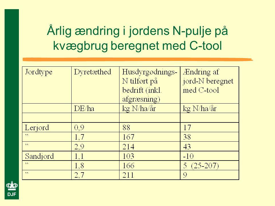 DJF Årlig ændring i jordens N-pulje på kvægbrug beregnet med C-tool
