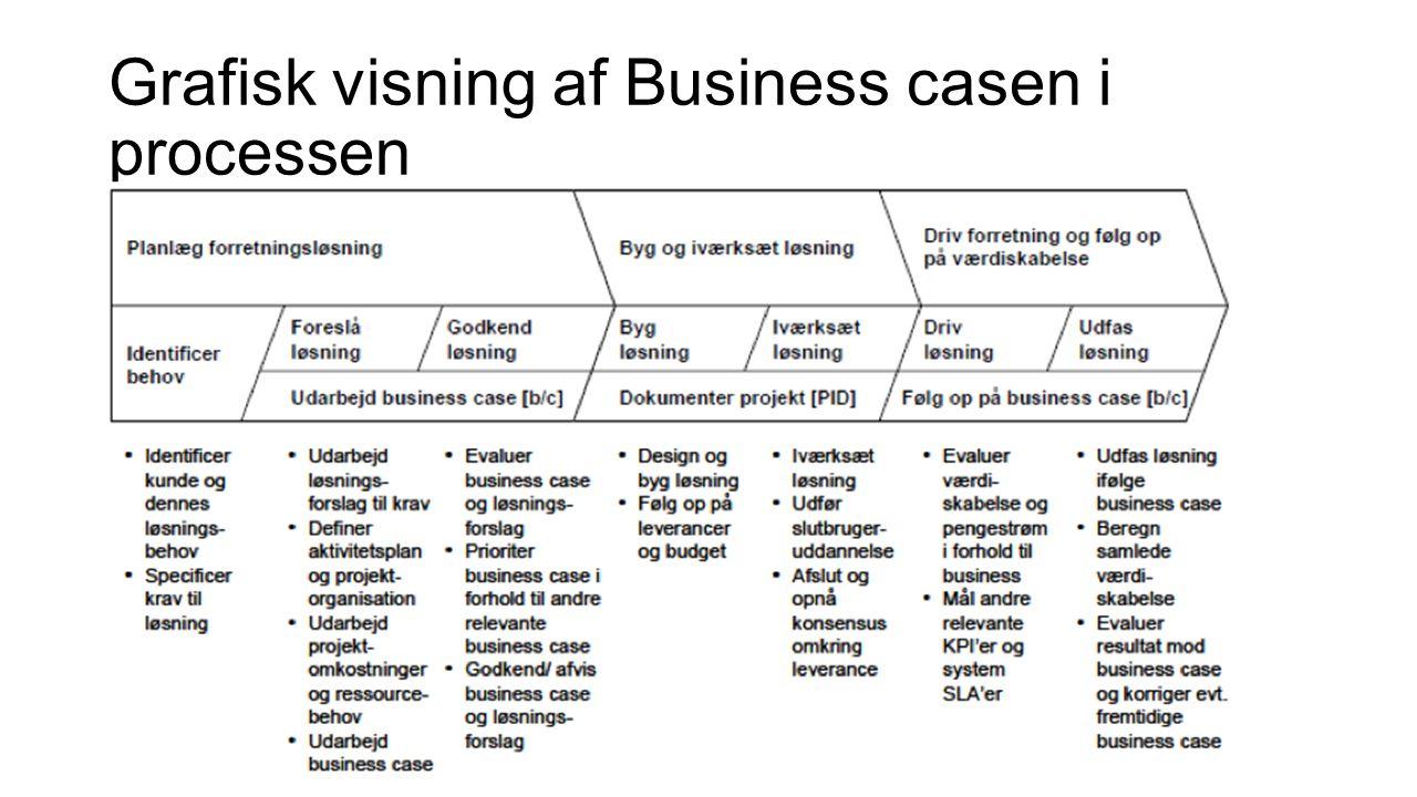 Grafisk visning af Business casen i processen