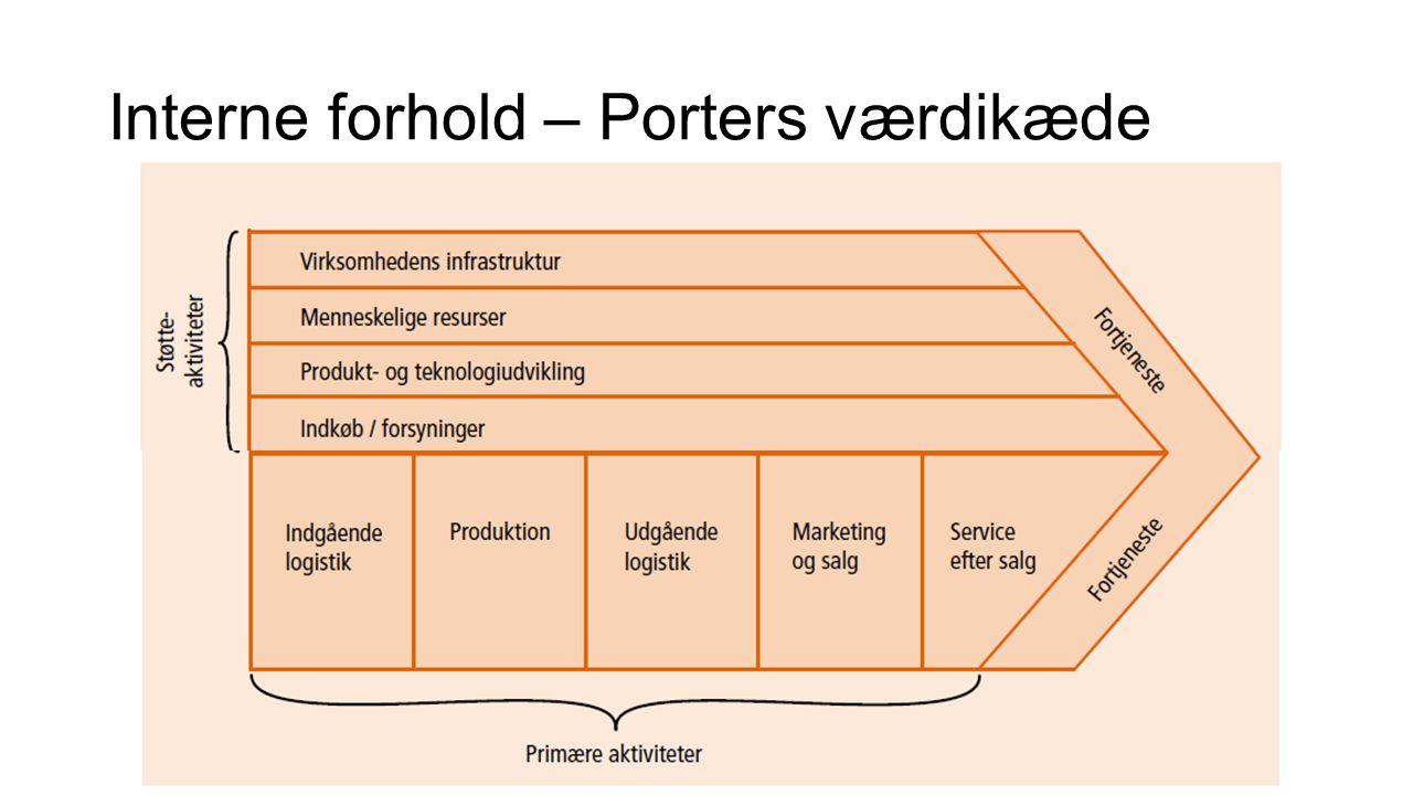 Interne forhold – Porters værdikæde