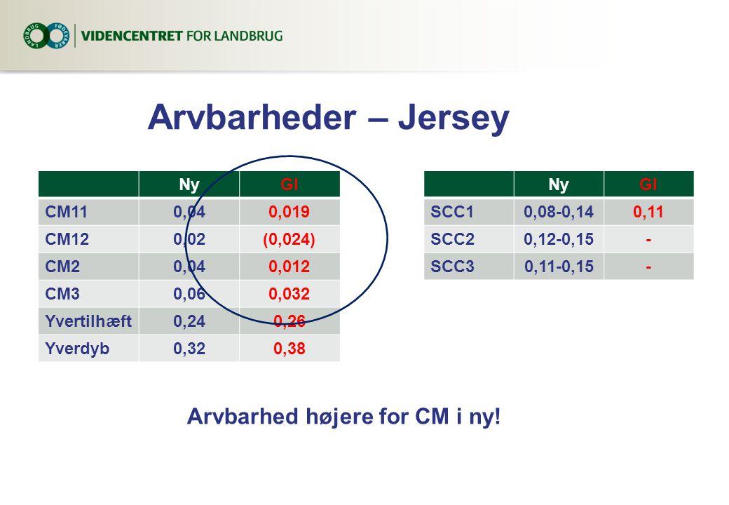 Arvbarheder – Jersey NyGl CM110,040,019 CM120,02(0,024) CM20,040,012 CM30,060,032 Yvertilhæft0,240,26 Yverdyb0,320,38 NyGl SCC10,08-0,140,11 SCC20,12-0,15- SCC30,11-0,15- Arvbarhed højere for CM i ny!