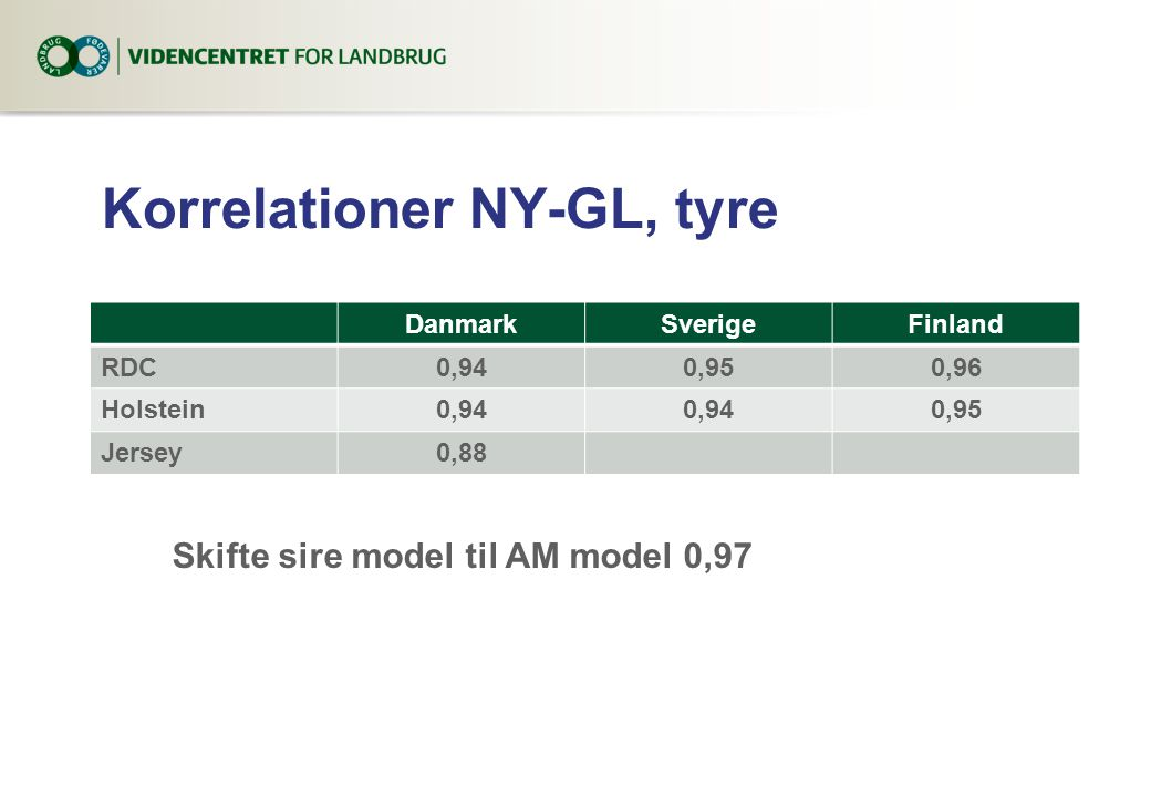 Korrelationer NY-GL, tyre DanmarkSverigeFinland RDC0,940,950,96 Holstein0,94 0,95 Jersey0,88 Skifte sire model til AM model 0,97