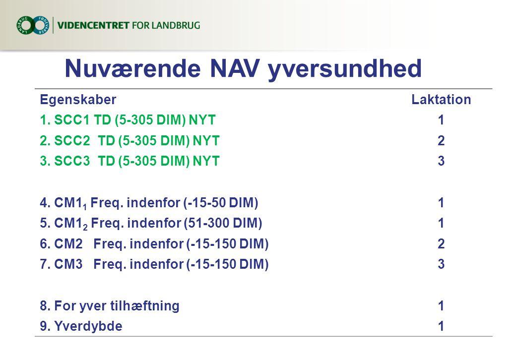 Nuværende NAV yversundhed EgenskaberLaktation 1. SCC1 TD (5-305 DIM) NYT1 2.