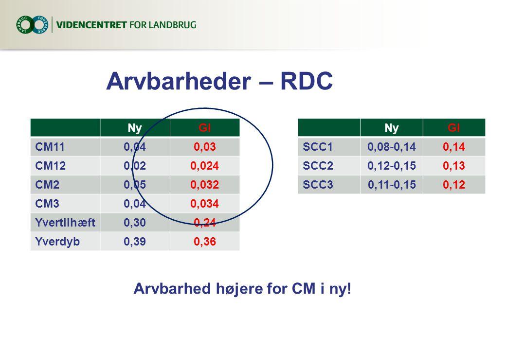 Arvbarheder – RDC NyGl CM110,040,03 CM120,020,024 CM20,050,032 CM30,040,034 Yvertilhæft0,300,24 Yverdyb0,390,36 NyGl SCC10,08-0,140,14 SCC20,12-0,150,13 SCC30,11-0,150,12 Arvbarhed højere for CM i ny!