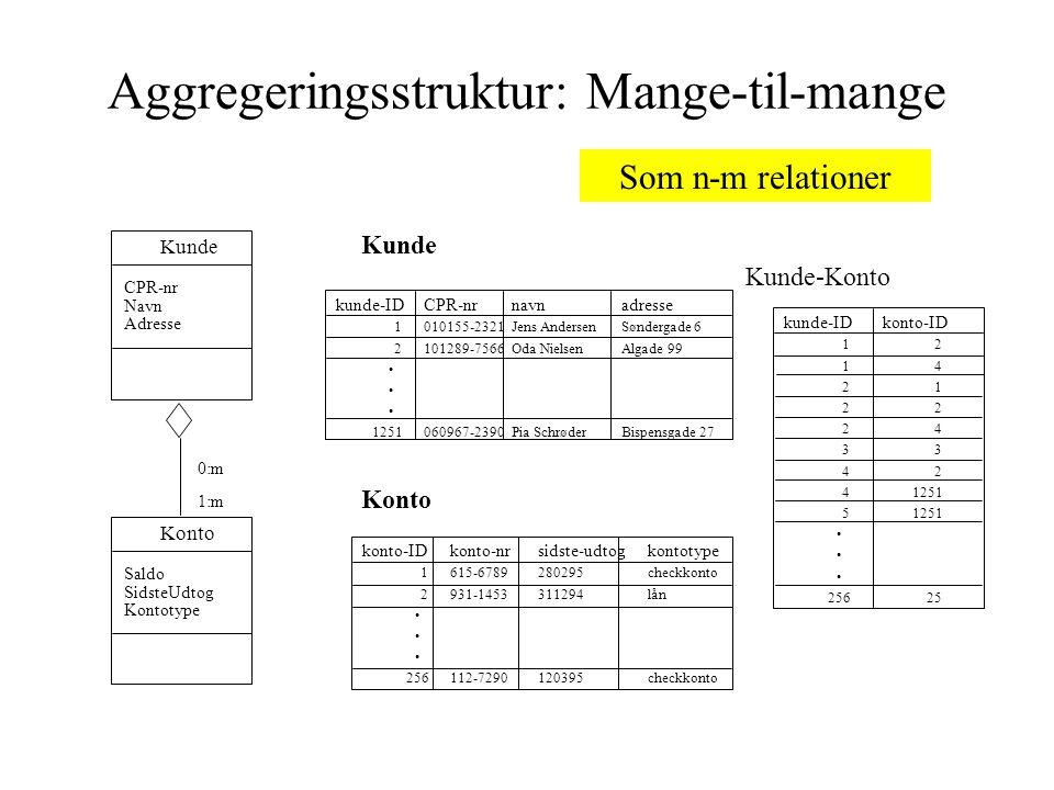 Aggregeringsstruktur: Mange-til-mange Kunde-Konto Konto Kunde kunde-IDkonto-ID 1 2 1 4 2 1 2 2 2 4 3 3 4 2 4 1251 5 1251 256 25 kunde-IDCPR-nrnavnadresse 1010155-2321Jens AndersenSøndergade 6 2101289-7566Oda NielsenAlgade 99 1251060967-2390Pia SchrøderBispensgade 27 konto-IDkonto-nrsidste-udtogkontotype 1615-6789280295checkkonto 2931-1453311294lån 256112-7290120395checkkonto Konto Saldo SidsteUdtog Kontotype Kunde CPR-nr Navn Adresse 0:m 1:m Som n-m relationer