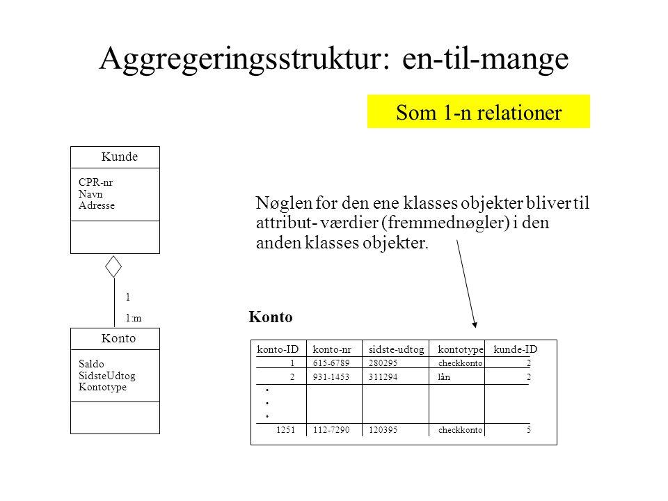 Aggregeringsstruktur: en-til-mange Konto konto-IDkonto-nrsidste-udtogkontotypekunde-ID 1615-6789280295checkkonto 2 2931-1453311294lån 2 1251112-7290120395checkkonto 5 Nøglen for den ene klasses objekter bliver til attribut- værdier (fremmednøgler) i den anden klasses objekter.